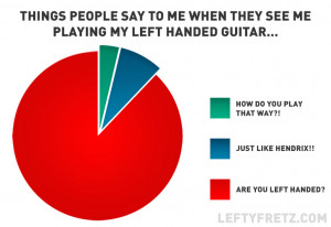 Left Handed Guitarist Observations – As Pie Charts