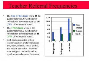 ... program resulted in the need for fewer referrals for discipline
