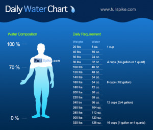 How we can make plain drinking water more fun to drink and flavorful ...