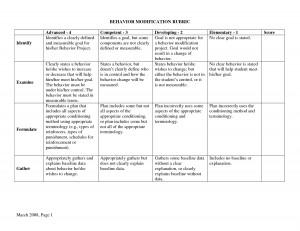 quotes on behavior modification quotesgram. Black Bedroom Furniture Sets. Home Design Ideas