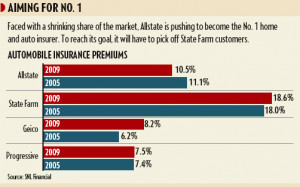 Allstate vows to overtake State Farm as top insurer, setting stage for ...