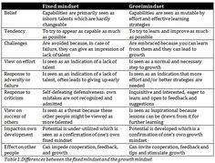 ... Growth Mindset - How individuals and organizations benefit from it