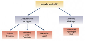Juvenile Justice 101 to Court Orientation and Support to 30-minute ...