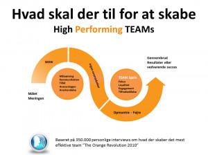 Skills of High Performing Teams