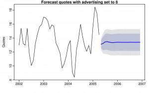 ... quotes assuming future advertising is 8 units in each future month