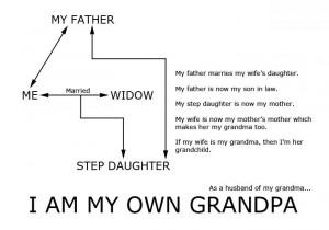Am My Own Grandpa