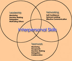 What are interpersonal skills?