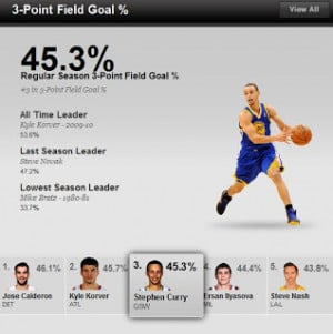 Steph Curry isn't the best 3-point shooter in the NBA. It's Ray Allen ...