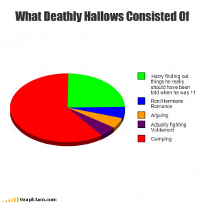 Harry Potter & Gettysburg & ghosts, oh my!