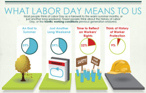 Look At Labor Day Visually With Infographics