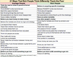 21 Ways That Rich People Think Differently Than the Poor