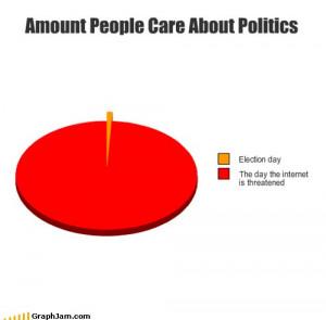 Amount people care about politics