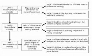 lawrence kohlberg kohlberg s stages of moral development stages of ...