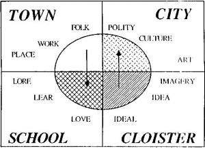 Region Planning Town Planner: Patrick GeddesPpp Study, Patricks Geddes ...