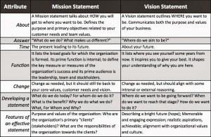圖片標題: … the difference between vision and mission