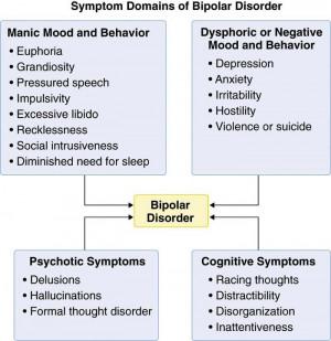 Symptom domains of bipolar disorder.
