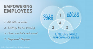 Questions: Are you an empowering leader? Do you empower your employees ...