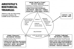 Aristotles rhetorical triangle
