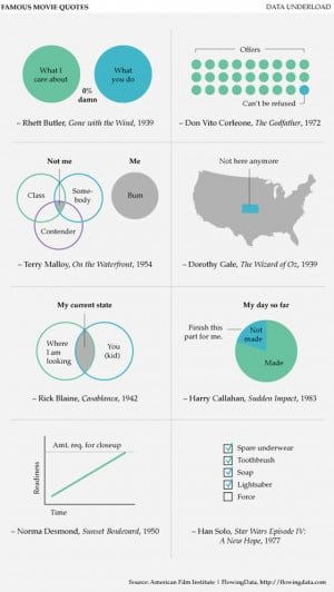 Famous Movie Quotes Explained By Graphs (PICTURE)