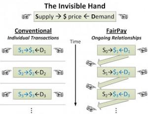 Adam Smith Invisible Hand