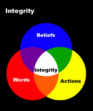 Integrity is the amount that your words, actions, and beliefs line up ...
