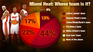 ... , 44 percent believe the Miami Heat are still Dwyane Wade's squad