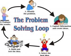 Discover, Analyze & Solve it . . . . . Problem Solving