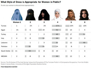 How respondents in various countries said women should dress. (Pew ...