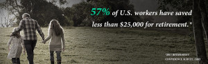 57% of U.S. workers have saved less than $25,000 for retirement ...