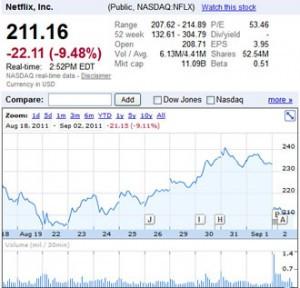 netflix-stock-price-quotes