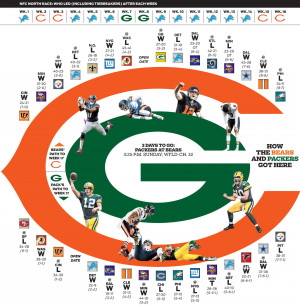 Bears Packers Finale With...