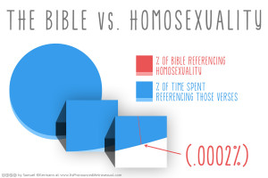 """... Talking about """"Homosexuality"""" (i.e., LGBTQ people) and The Bible"""