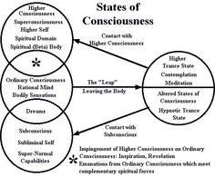 Higher Consciousness: A higher level of consciousness relative to ...