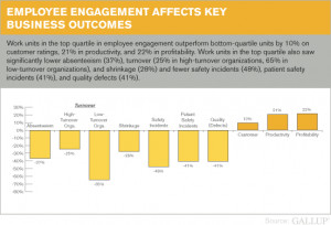 Employee Engagement is Still Poor but it Does Drive Bottom Line ...