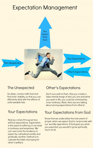 Expectation Management: Info Graphic