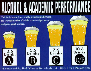 chart showing relationship between gpa and drinks consumed per week. A ...