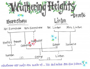 a comparison of hamlet by william shakespeare and wuthering heights by emily bronte In this lesson, we explore the role that feminism plays in 'wuthering heights' by emily bronte although women's rights were limited during this time period, each of the women in the story finds a.