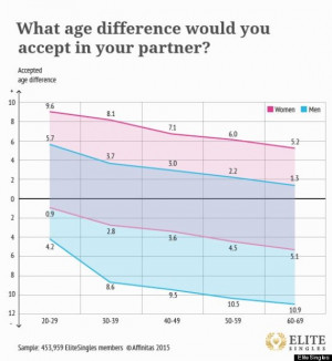 Young Men Really Do Want Older Women, New Study Says