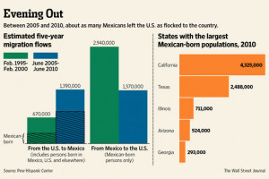 Shift in Crossing the U.S./Mexico Border