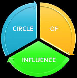 """Does Your Circle of Influence a """"Gain"""" or """"Drop-off"""" to Your ..."""