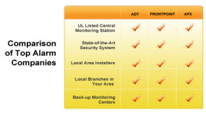 Get FREE Security Systems Quotes from Top Alarm Companies & Save!