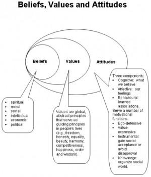 Beliefs, Values and Attitudes