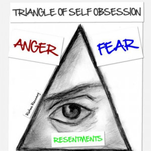 Triangle of self obsession: Anger Fear Resentments