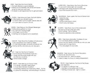 Copyright 2011 Astrologyspirit.com