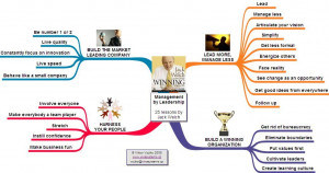 Home > Mind Map - Management by Leadership 25...