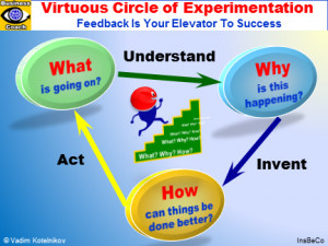 EXPERIMENTATION: The Virtuous Circle of Experimentation