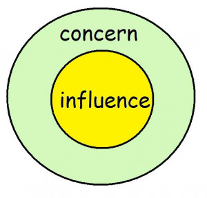 ... circles which contain our lives the circle of concern and the circle