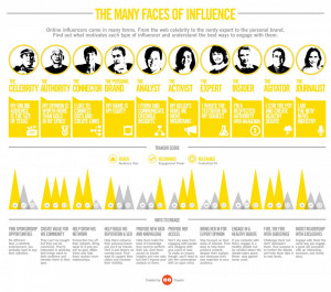 The Faces Of Influence On Social Media (Social Media Today and Traackr ...