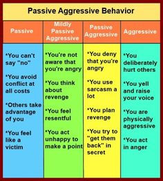 Passive Aggressive Behavior More