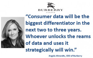 Quote by Angela Ahrendts: Consumer data will be the biggest ...